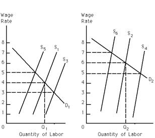 Economics 863 Midterm 2