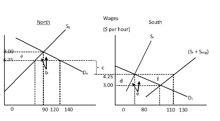Economics 122 Test 2