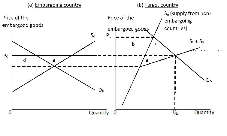 Economics 493 Midterm 1