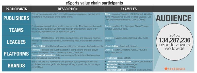 eSports-value-chain-participants