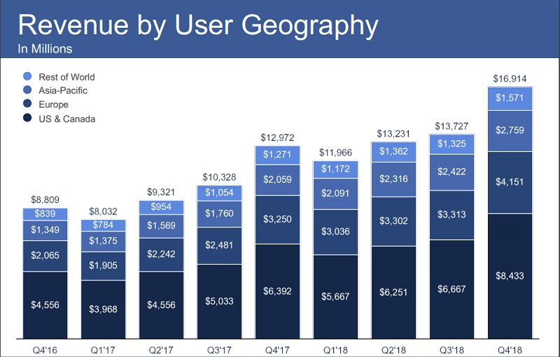 Despite all of its problems, Facebook continues to grow its user base 6