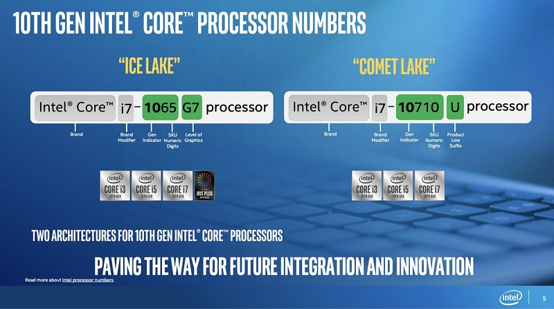 Intel adds a new series of processors to their already confusing 10th Gen line-up 5