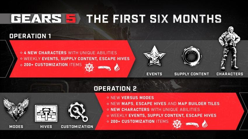 Operations_Roadmap