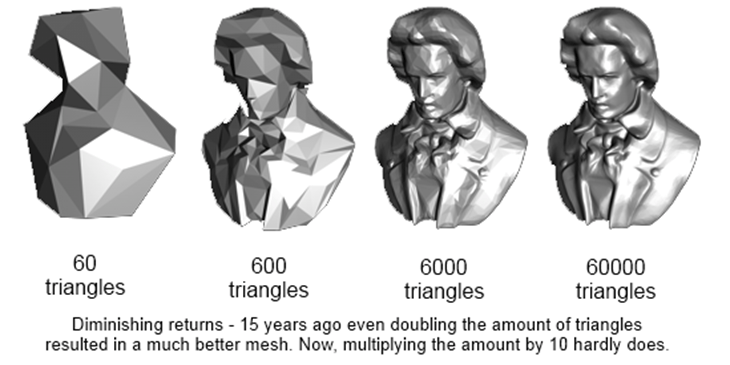 The 600 triangles model reminds me of interstate 76