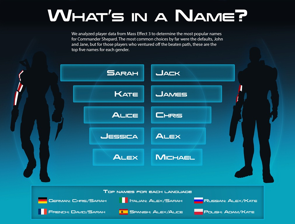 What's in a name? The most popular Mass Effect names