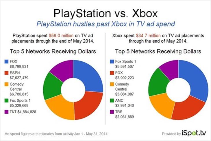PlayStation's TV advertising budget blitzes Xbox 2