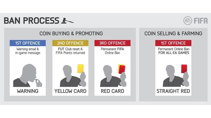 FIFA cards