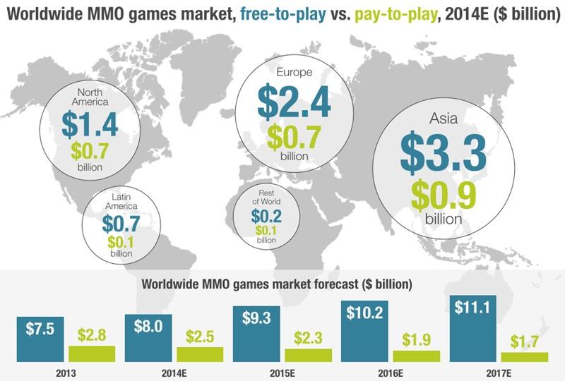MMO-graph