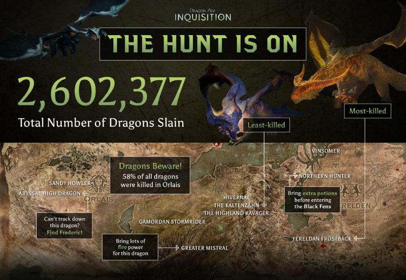 Dragon age dragon info