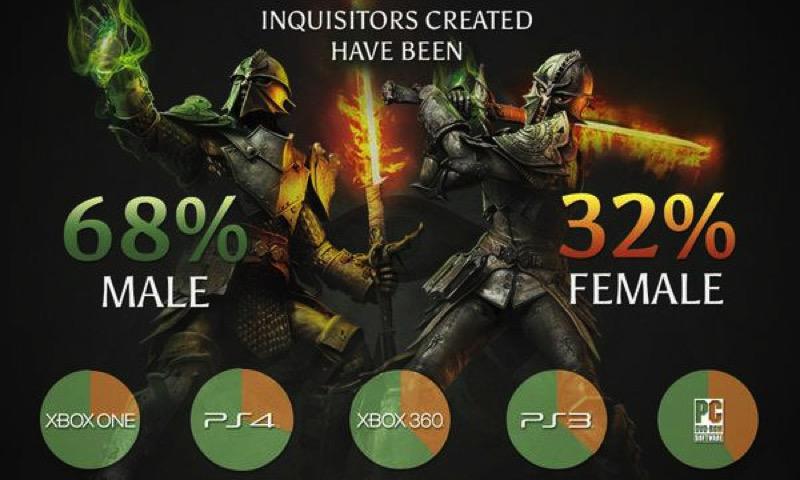 Dragon age gender info