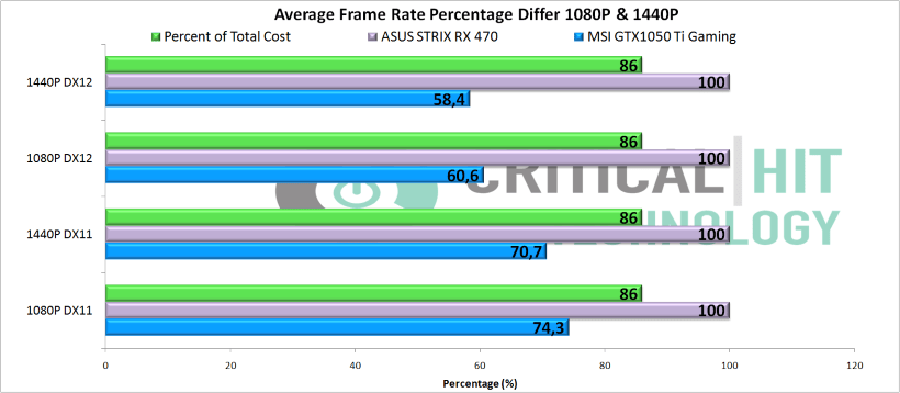 Frame Rate Cost Percentage