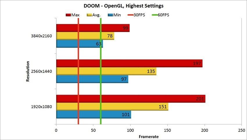 Nvidia GTX 1080 Ti Review - DOOM