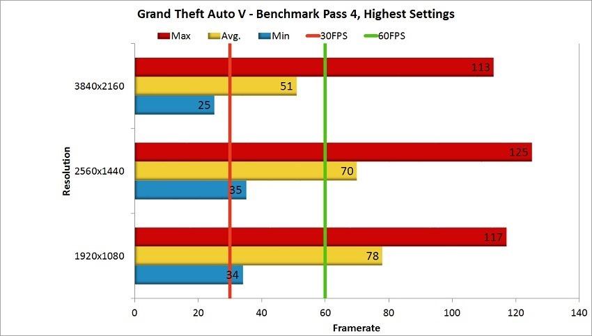 Nvidia GTX 1080 Ti Review - GTA V