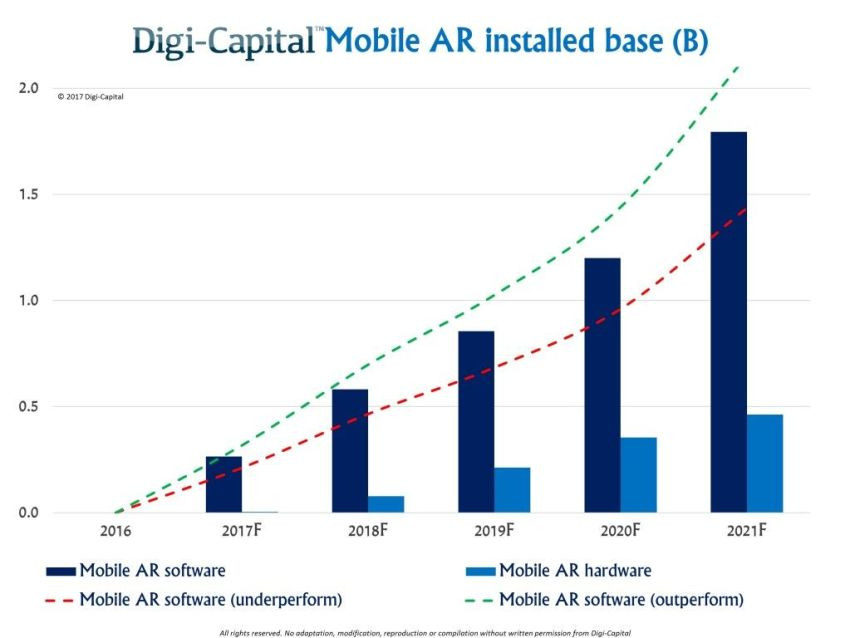 Mobile Augmented Reality to be a $60 Billion industry by 2021 4