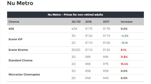 Ster-Kinekor and Nu Metro are upping their ticket prices... but not everywhere 6