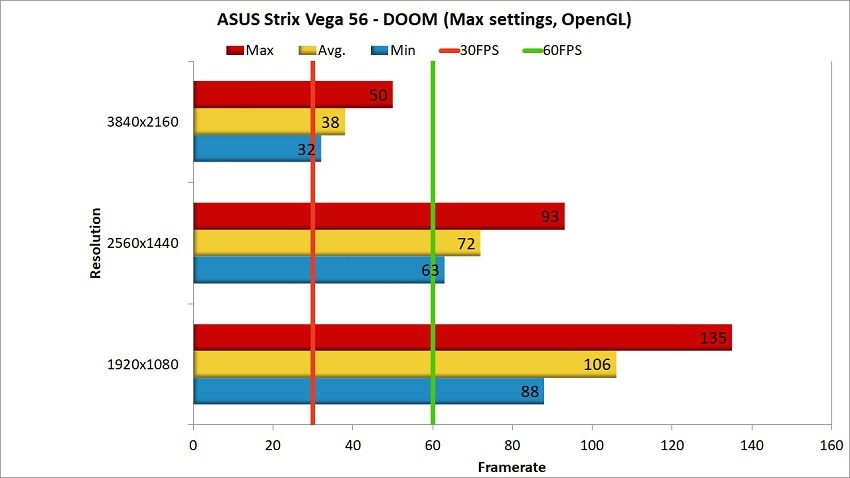 AMD Vega 56 Review - Witcher 3