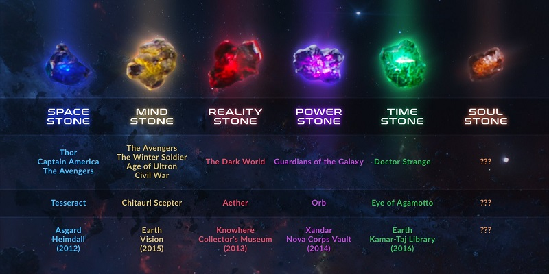 Black Panther director talks about that last Infinity Stone 6