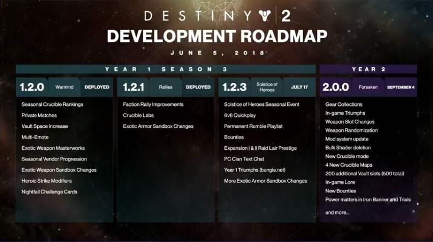 Destiny 2: Forsaken – All the new year 2 details revealed 13