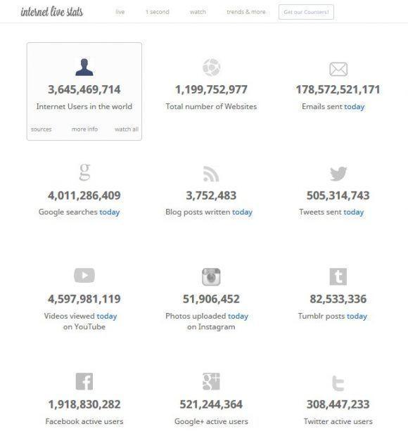 Internet en cifras este 29 de mayo de 2017 a las 6:00 pm. Estadísticas; Live Internet Stats