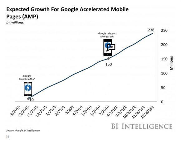 Crecimiento de Google AMP.