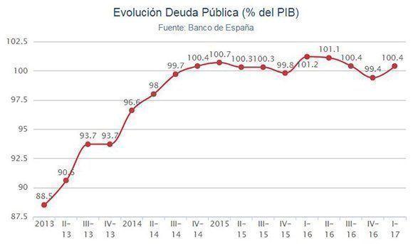 Resultado de imagen de deuda pública 2018