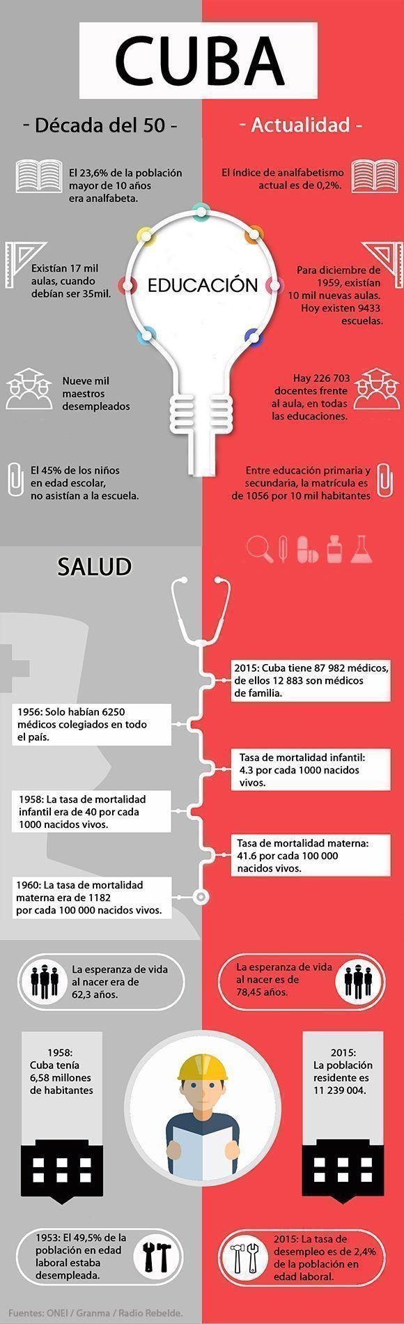 Comparación entre la Cuba de la década de 1950 y la actualidad. Infografía: Leysi Rubio/ Cubadebate.