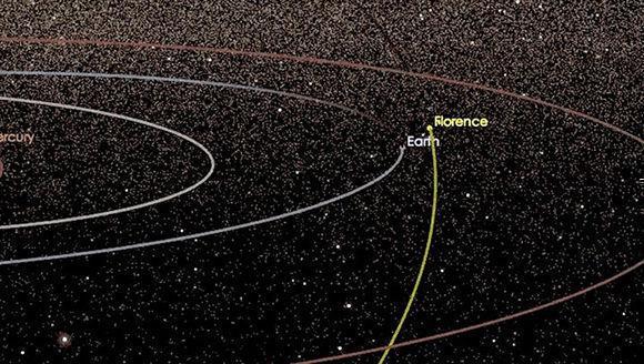 Gráfico del recorrido de Florence. Foto: NASA.