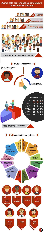 Infografía: Leysi Rubio/ Cubadebate.
