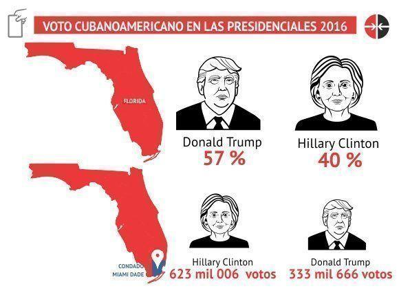 Voto cubanoamericano en las elecciones presidenciales del 2016