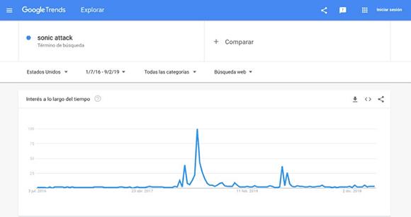 """Impacto de las búsquedas del término """"sonic attack"""" por la audiencia de Estados Unidos. Captura de Google Trends."""