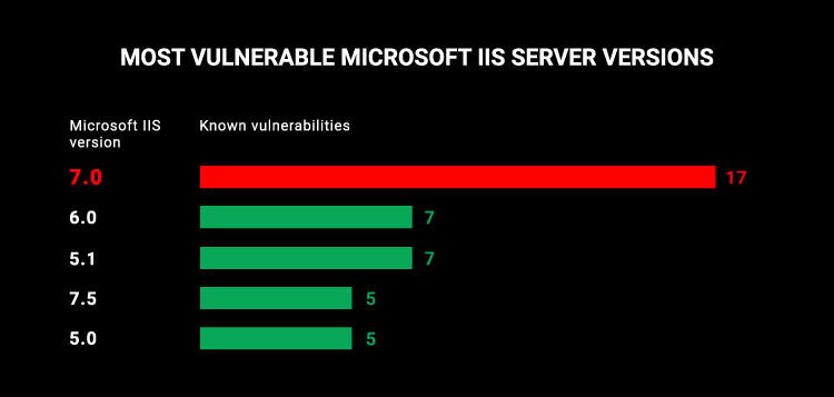 Most vulnerable Microsoft IIS versions