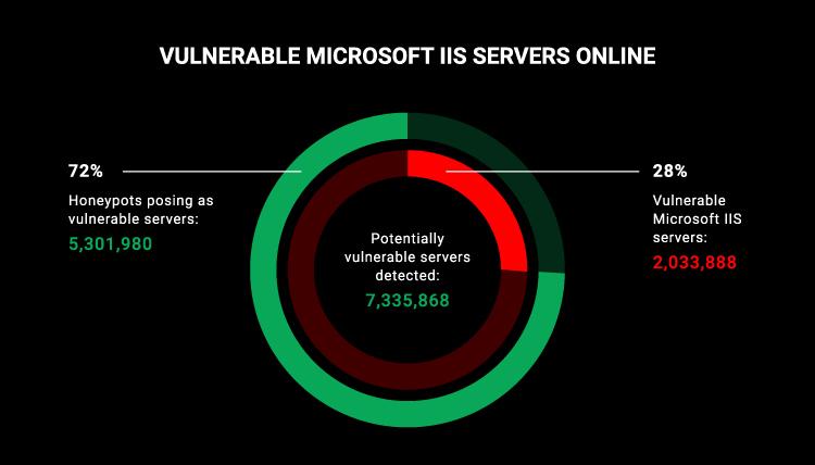 Vulnerable IIS servers online
