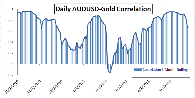 Gold-Forex_Correlations_05272011_body_Picture_8.png, Gold - FOREX Correlations Weaken as Gold Regains Safe Haven Status