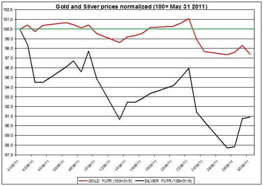 Guest_Commentary_Gold_Daily_Outlook_07.01.2011_body_Gold_prices_forecast__silver_price_outlook_2011_JULY_1.png, Guest Commentary: Gold Prices Outlook 07.01.2011
