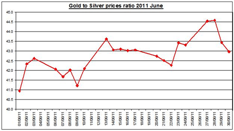 Guest_Commentary_Gold_Daily_Outlook_07.01.2011_body_Gold_prices_forecast__silver_price_outlook_ratio_2011_JULY_1.png, Guest Commentary: Gold Prices Outlook 07.01.2011
