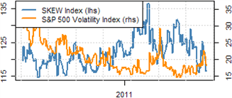 FED_WATCH_07_14_2011_body_Picture_16.png, Dollar Rate Outlook Cut by QE3 Talk, Safety by Downgrade Warning