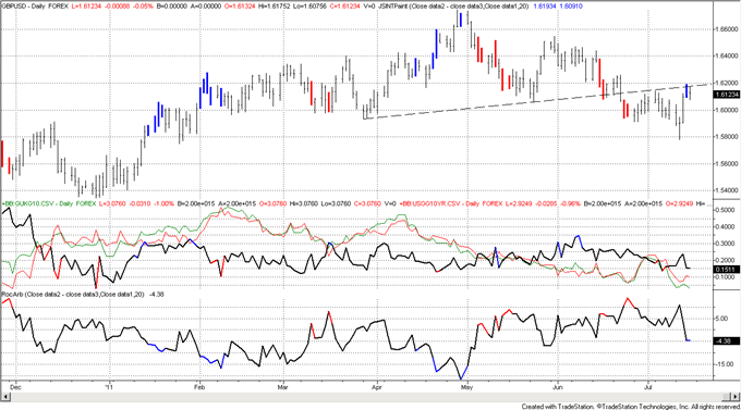 FX Technical Weekly: Key Reversals in GBPUSD and NZDUSD