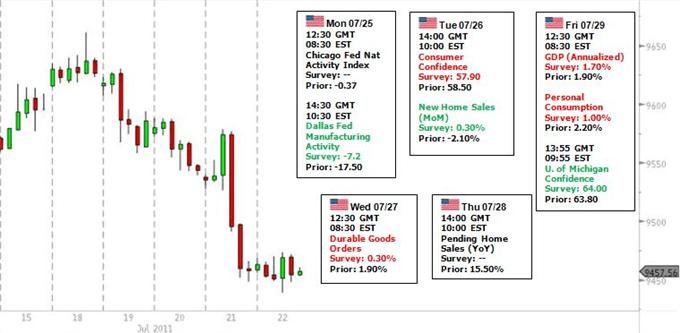 US_Dollar_Traders_Have_to_Monitor_Debt_Talks_Euro_Market_Risk_Trends_body_USDOLLAR_risk.png, US Dollar Traders Have to Monitor Debt Talks, Euro Market, Risk Trends