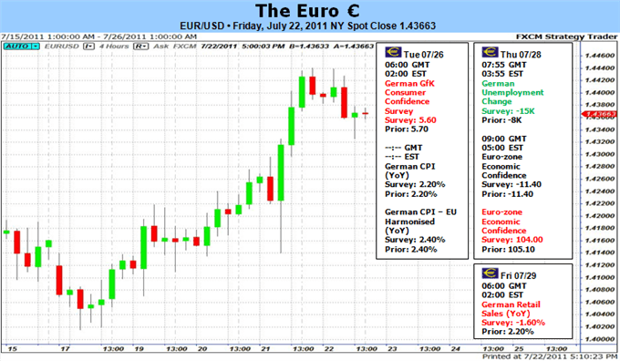 euro_trades_higher_greek_deal_forecast_body_Picture_5.png, Euro trades Sharply Higher on Greek Deal – What's Next?