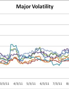 Stock market volatility reaches twice the eurusd body chart  also rh dailyfx