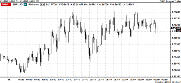 Euro Remains Weak After Downgrades; Credit Flashes Safety