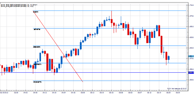 Price Amp Time Aud Usd Testing A Major Level