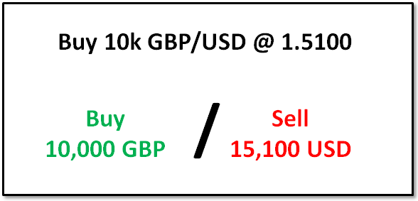 Understanding Forex Trade Sizes Using Notional Value