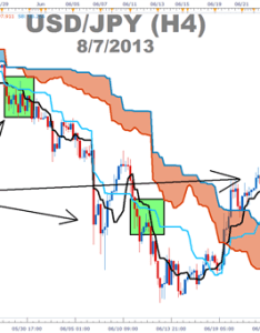 Definitive ichimoku guide body picture  the to trading trends with cloud presented by fxcm   marketscope charts also rh mrtopstep