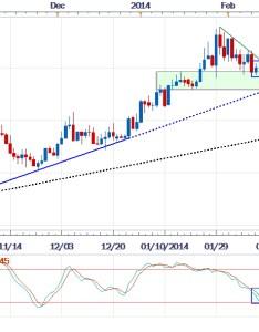 Forex usd zar returns familiar range during february also to sell off rh dailyfx