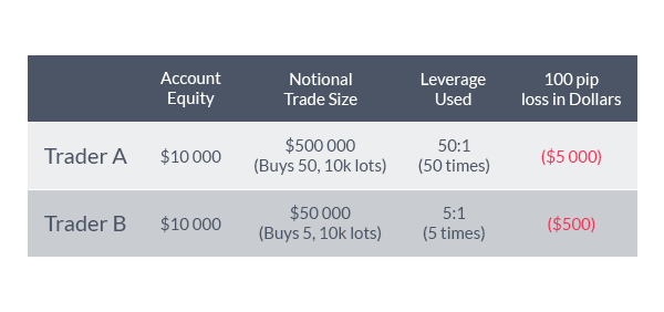 Advantages of Trading the FX Market