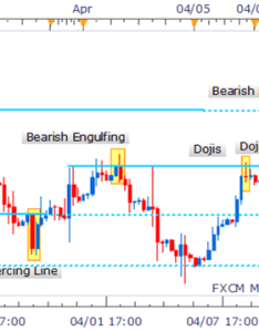 also intraday chart patterns trading how to start forex pdf rh  azonaws