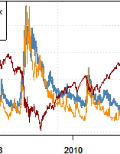 also why is fx volatility so low and how do we trade inevitable return rh dailyfx