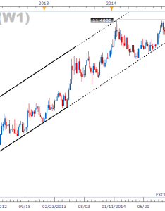 Dailyfx usdzar weekly chart also usd zar approaches support on upturned business confidence rh