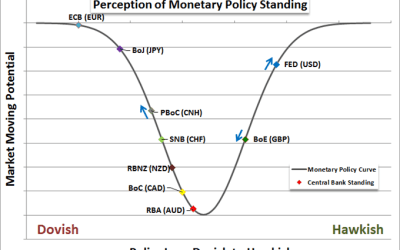 DailyFX: Fed Rate Decision Can Ignite Volatility and Upend Well Established Trends